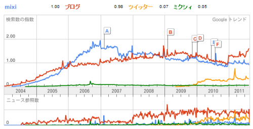 mixi_trend_data.png