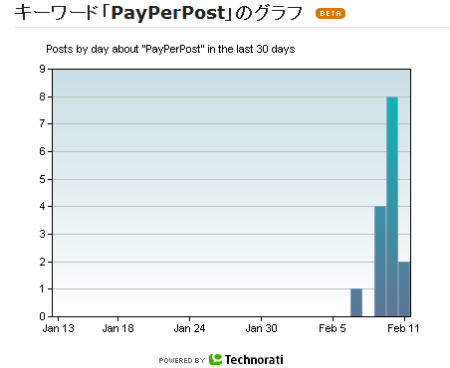 payperpost_graph.png