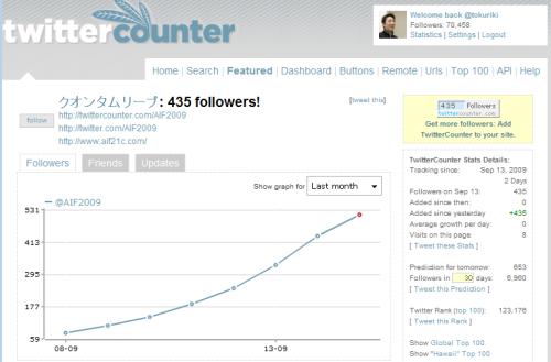 徳力] Twitterのバナー広告の広告効果は、1日50~200人の