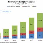 ネイティブアド市場は、米国では7割以上をソーシャルメディアが占めてて、記事広告は1割程度でしか無いというデータ。